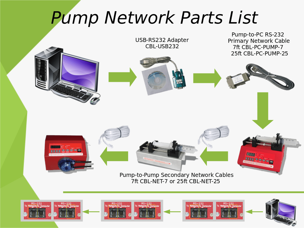 pump network parts list syringepumppro basic computer internal diagram if you have a single pump, you only need the parts from the computer to the first pump cbl usb232 and a cbl pc pump 7
