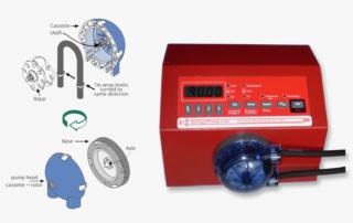 Parts of a peristaltic pump